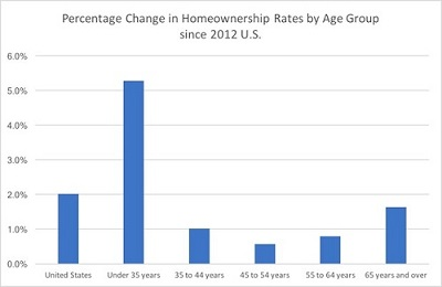 Change in Homeownership by Age Group.jpg