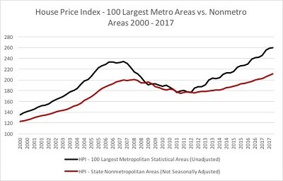 Metro and Non Metro Housing Price Appreciation TTLC Data Summary1.jpg