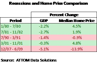 Recessions and Home Price Comparison.jpg