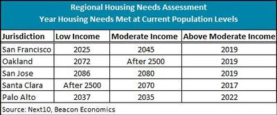 Regional Housing Needs Assessment Table.jpg